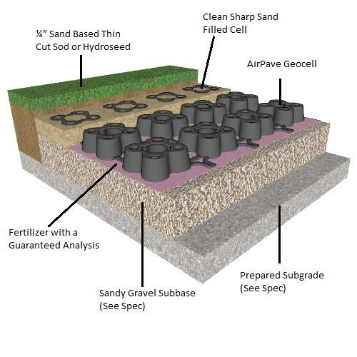 AirPave, porous paving, grass pave, grass paving, geo grid, geo cell, turf reinforcement mat, AirField Systems, porous paving system, grass fire lanes, grass fire lane, fire lane, reinforced grass paving, soil stabilization mat, soil stabilization system, sustainable design, storm water harvesting, recycled material, 32 12 43, 32 14 43, Porous Flexible Paving, grasspave, LEED, paving, turf, landscape, drainage, grass pave, fire lanes, plastic paver, geo block, sub-surface, grassy paver, NDS, bodpave, netpave, flexible paver, swale, bio swale, grass paver, porous paver, porous, turf reinforcement, drivable grass, geocell, geo cell, geogrid, geo grid, reinforced turf, grassypavers, urbangreen paver, urbangreen, permeable paving, permeable paver, net pave 50, tuff track, ecorain, ez roll, eco grid, geo pave, permaturf, stabiligrid, turf cell, checker block, grasscrete, turfstone, usgbc, asla, aia, green building, Drivable grass, bodpave 85, urban green, air pave, porous grass pavers, permeable plastic paving grids for grass parking lots, overflow parking lots, fire truck access lanes, ground stabilization, grass stabilization plastic grids, grass pavers, plastic paving grids, ground reinforcement, grass parking lots, grass stabilization, pervious pavers, Geoblock, porous pavement, porous pavers, permeable pavers, Geoblock pavers, grassy pavers, grass pavement, Presto Geoblock, turf protection, turf pavers, Green driveway, grass driveway, turf driveway, turf road, turf parking lot, turf parking, grass reinforcement, grass mat, porous driveway, permeable drive way, grass drive way, turf drive way, green drive way, green driveway, pervious grass paver, permeable pavement, grass pavement, pervious paver, grassy pave, grass mat, stormwater management, stormwater containment, underground stormwater detention, stormwater detention, stormwater retention system, stormwater containment, stormwater harvesting, rainwater harvesting, rainwater re-use, grass reinforcement mat, turf paver, turf pavement, porous grass pavement, grass pavement, grass driveway, grass firelane, grass pavers pricing, grass pavers average price, grass pavers price estimate, cost of grass pavers, grass pavers cost estimate, grass pavers calculator, average grass pavers prices, grass pavers installation costs, how much grass pavers costs, air pave, air paver, airpaver