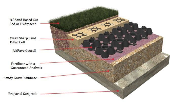 AirPave Porous Paving Diagram, grasspave, LEED, paving, turf, landscape, drainage, grass pave, fire lanes, Grass Paving, plastic paver, geo block, sub-surface, invisible structures, grassy paver, NDS, bodpave, netpave, flexible paver, swale, bio swale, grass paver, porous paver, porous, porous paving, turf reinforcement, drivable grass, geocell, geo cell, geogrid, geo grid, reinforced turf, grasspave2, grassypavers, urbangreen paver, urbangreen, permeable paving, net pave 50, tuff track, ecorain, ez roll, eco grid, geo pave, permaturf, stabilgrid, turf cell, checker block, grasscrete, turfstone, usgbc, asla, aia, green building