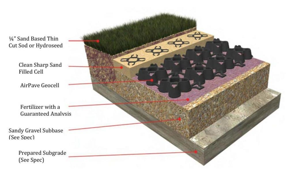 AirPave, porous paving, grass pave, grass paving, geo grid, geo cell, turf reinforcement mat, AirField Systems, porous paving system, grass fire lanes, grass fire lane, fire lane, reinforced grass paving, soil stabilization mat, soil stabilization system, sustainable design, storm water harvesting, recycled material, 32 12 43, 32 14 43, Porous Flexible Paving, grasspave, LEED, paving, turf, landscape, drainage, grass pave, fire lanes, plastic paver, geo block, sub-surface, grassy paver, NDS, bodpave, netpave, flexible paver, swale, bio swale, grass paver, porous paver, porous, turf reinforcement, drivable grass, geocell, geo cell, geogrid, geo grid, reinforced turf, grassypavers, urbangreen paver, urbangreen, permeable paving, permeable paver, net pave 50, tuff track, ecorain, ez roll, eco grid, geo pave, permaturf, stabiligrid, turf cell, checker block, grasscrete, turfstone, usgbc, asla, aia, green building, Drivable grass, bodpave 85, urban green, air pave, porous grass pavers, permeable plastic paving grids for grass parking lots, overflow parking lots, fire truck access lanes, ground stabilization, grass stabilization plastic grids, grass pavers, plastic paving grids, ground reinforcement, grass parking lots, grass stabilization, pervious pavers, Geoblock, porous pavement, porous pavers, permeable pavers, Geoblock pavers, grassy pavers, grass pavement, Presto Geoblock, turf protection, turf pavers, Green driveway, grass driveway, turf driveway, turf road, turf parking lot, turf parking, grass reinforcement, grass mat, porous driveway, permeable drive way, grass drive way, turf drive way, green drive way, green driveway, pervious grass paver, permeable pavement, grass pavement, pervious paver, grassy pave, grass mat, stormwater management, stormwater containment, underground stormwater detention, stormwater detention, stormwater retention system, stormwater containment, stormwater harvesting, rainwater harvesting, rainwater re-use, grass reinforcement mat, turf 