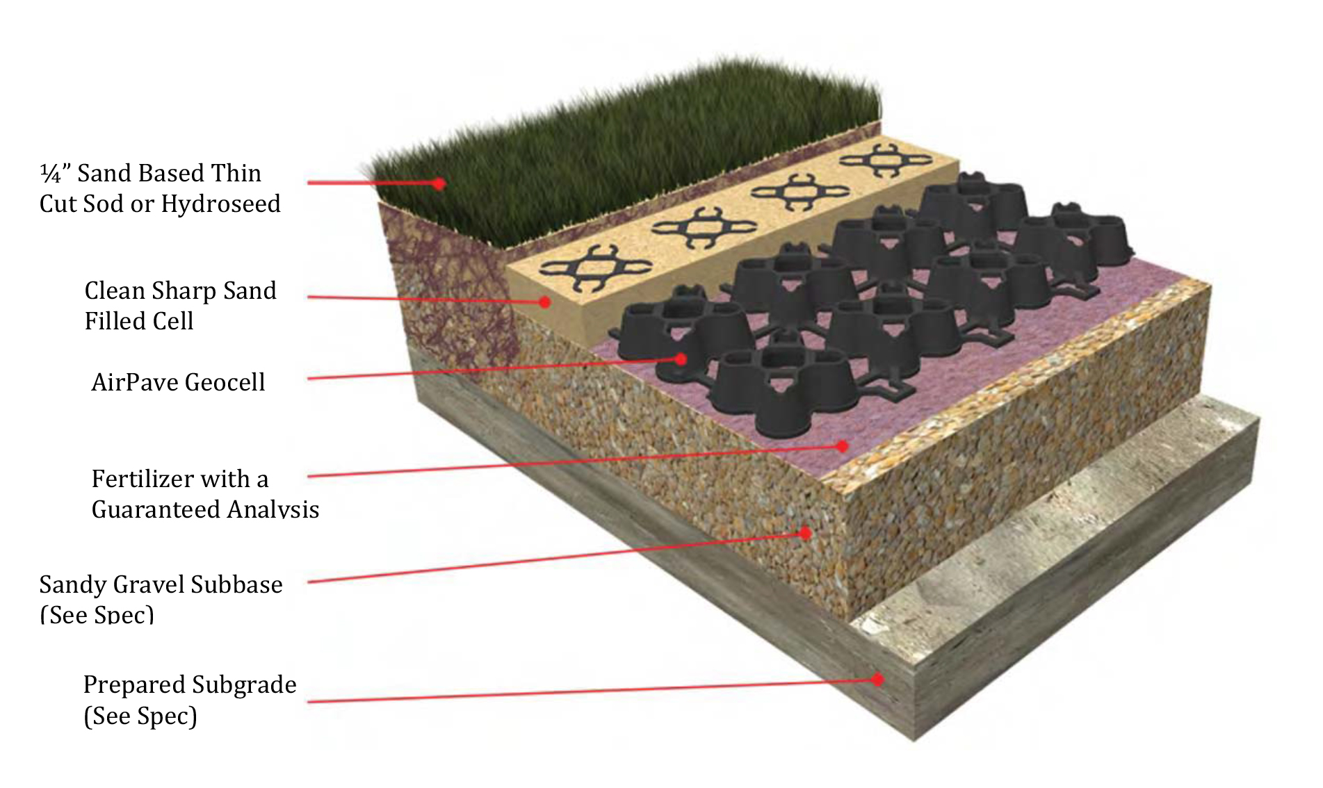 Airpave For Grass Pave Fire Lane And Porous Flexible Paving