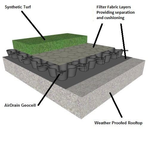 green roof with airdrain drainage and shock attenuation
