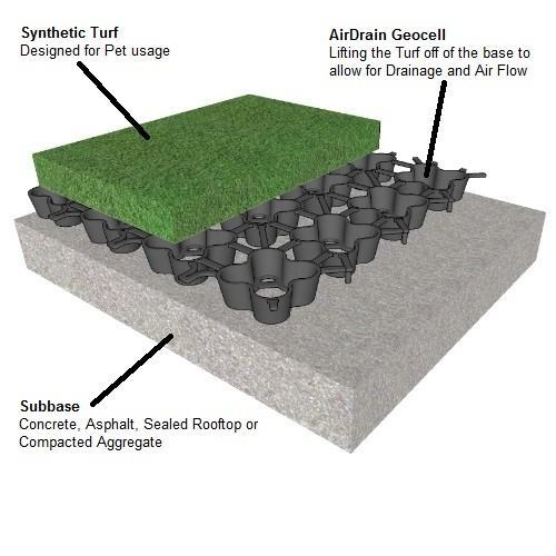 AirDrain, K9, Pet Relief Area, synthetic turf, artificial turf, fake grass, dog kennels, k9grass,