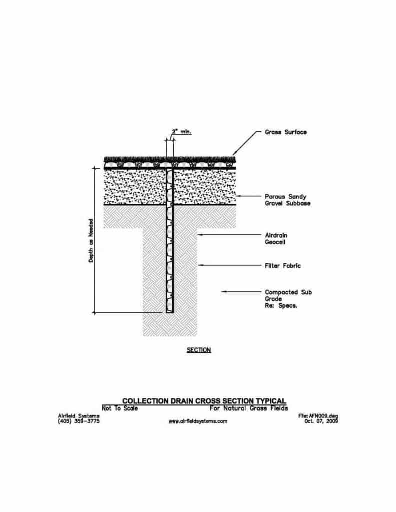french drain, airdrain, natural turf drainage, collection drain, airdrain