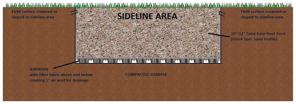 french drain, Fake grass, Turf, Accelerated drainage system, agronomic, LEED, turf, landscape, drainage, golf, bunkers, athletic field, green roof, softball, baseball, football, soccer, lacrosse, bocce, tee boxes, golf greens, sub-surface, invisible structures, sports field, natural turf, sand profile, USGA, rooftop, swale, bio swale, gmax, hic, sand traps, bunkers, fifa, world cup, fifa world cup, NFL, water retention, perched water table, water reuse, storm water management, vegetated roof, Arizona cardinals, University of Phoenix, Ellis field, Texas A&M, Chesapeake energy, field hockey, ultimate Frisbee, ncaa, caddetails, cad details, drainage layer, synthetic drainage layer, sand based field, usgbc, asla, aia, green building, Artificial Turf, Soccer, Baseball, Super Bowl, Natural Turf, Natural Grass, NCAA, AirField Systems, Sports Field Drainage, Athletic Field Drainage, Baseball field Drainage, Football Field Drainage, Soccer field Drainage, Lacrosse field Drainage, Perched Water table, turf performance field, AirField Systems, golf course drainage, sand bunker drainage, tee box drainage, golf green drainage, batting cages, bullpen, batting cage, bullpens, LEED, turf, landscape, drainage, golf, bunkers, artificial turf, fieldturf, field turf, synthetic turf, athletic field, green roof, softball, baseball, football, soccer, lacrosse, field hockey, bocce, tee boxes, golf greens, sub-surface, sports field, forever lawn, synlawn, USGA, rooftop, shockpad, elayer, gmax, hic, foreverlawn, astro turf, prograss, newgrass, geocell, geo cell, geogrid, geo grid, shock pad, usgbc, asla, aia, green building, airdrain geocell, Artificial Turf, Soccer, Baseball, Super Bowl, Natural Turf, Natural Grass, NCAA, AirField Systems, Drainage, Perched Water table, turf performance field, AirField Systems, golf course drainage, sand bunker drainage, tee box drainage, golf green drainage, airdrain, air drain, airgrid, air grid